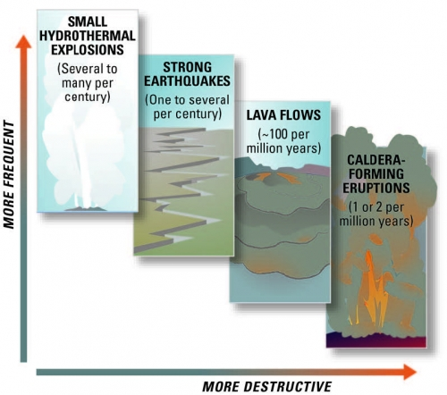 Scientists evaluate natural-hazard levels by combining their knowledge of the frequency and the severity of hazardous events. In the Yellowstone region, damaging hydrothermal explosions and earthquakes can occur several times a century. Lava flows and small volcanic eruptions occur only rarely – none in the past 70,000 years. Massive caldera-forming eruptions, though the most potentially devastating of Yellowstone's hazards, are extremely rare – only three have occurred in the past several million years. U.S. Geological Survey, University of Utah, and National Park Service scientists with the Yellowstone Volcano Observatory (YVO) see no evidence that another such cataclysmic eruption will occur at Yellowstone in the foreseeable future. Recurrence intervals of these events are neither regular nor predictable.